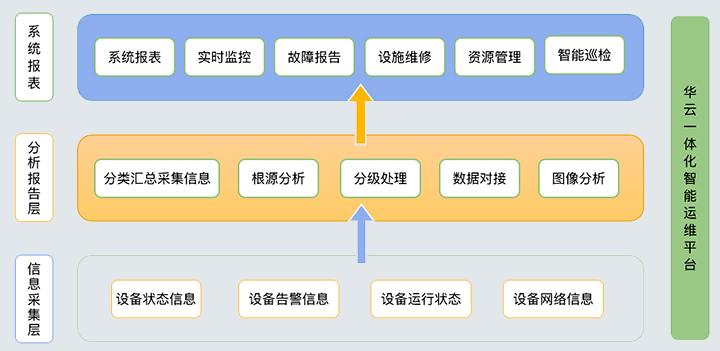华云平台1.png